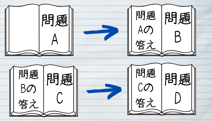 数学のノートを表・裏で使い分ける作り方【ルーズリーフがおすすめ!】